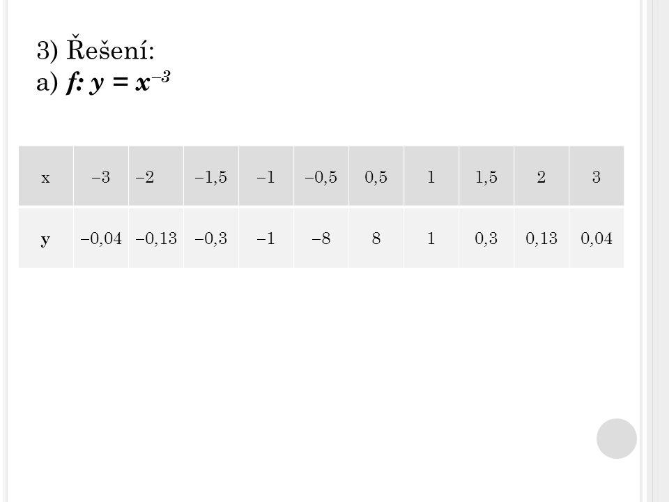 3) Řešení: a) f: y = x  3 x 33 22  1,5 11  0,5 0,511,523 y  0,04  0,13  0,3 11 88 810,30,130,04