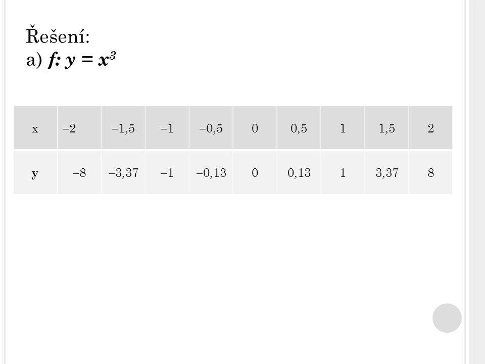 Řešení: a) f: y = x 3 x 22  1,5 11  0,5 00,511,52 y 88  3,37 11  0,13 00,1313,378