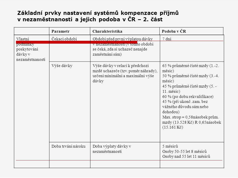 Základní prvky nastavení systémů kompenzace příjmů v nezaměstnanosti a jejich podoba v ČR – 2. část ParametrCharakteristikaPodoba v ČR Vlastní podmínk