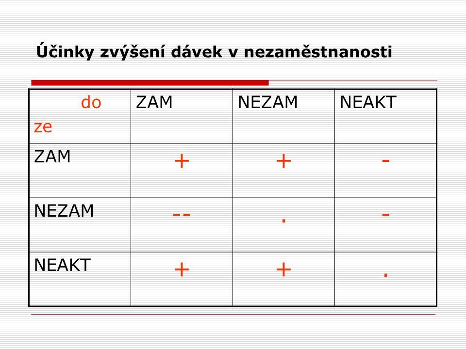 Účinky zvýšení dávek v nezaměstnanosti do ze ZAMNEZAMNEAKT ZAM ++- NEZAM --.- NEAKT ++.