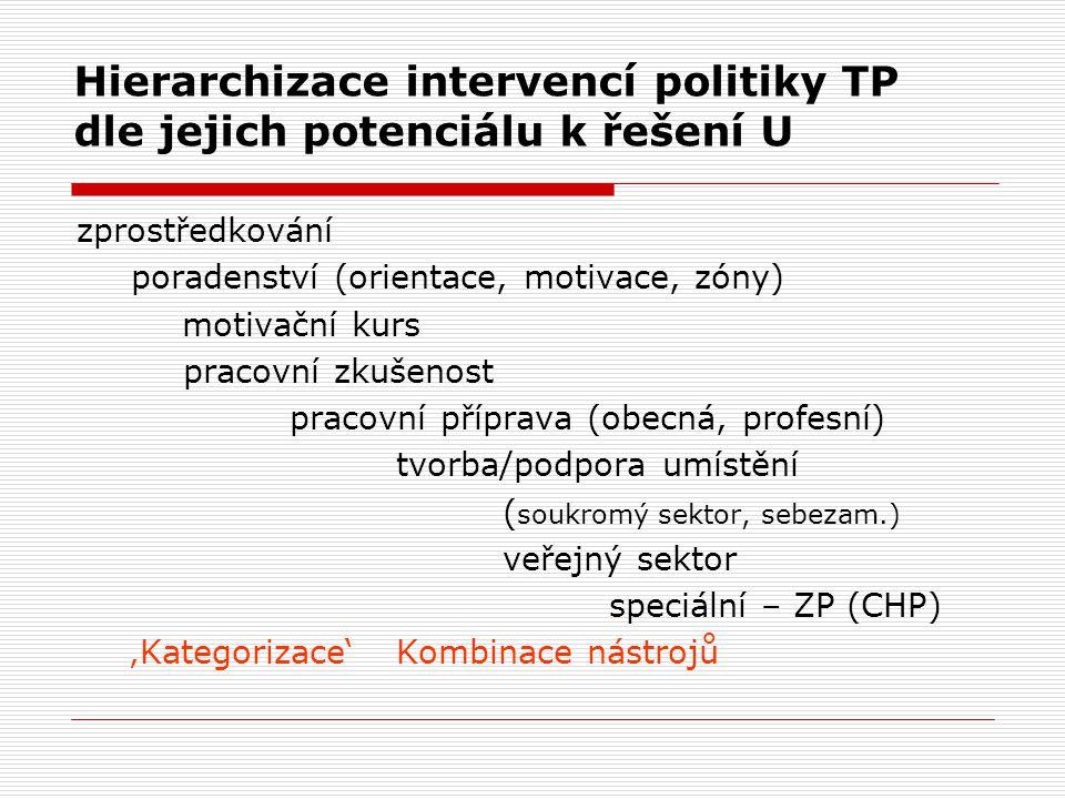 Hierarchizace intervencí politiky TP dle jejich potenciálu k řešení U zprostředkování poradenství (orientace, motivace, zóny) motivační kurs pracovní zkušenost pracovní příprava (obecná, profesní) tvorba/podpora umístění ( soukromý sektor, sebezam.) veřejný sektor speciální – ZP (CHP) 'Kategorizace' Kombinace nástrojů