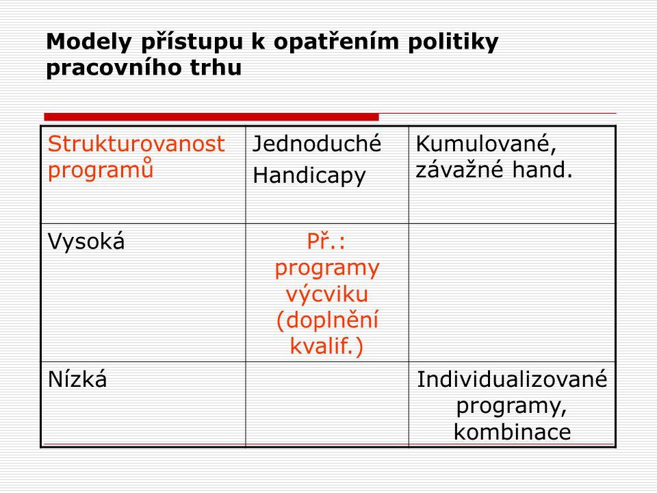 Modely přístupu k opatřením politiky pracovního trhu Strukturovanost programů Jednoduché Handicapy Kumulované, závažné hand. VysokáPř.: programy výcvi