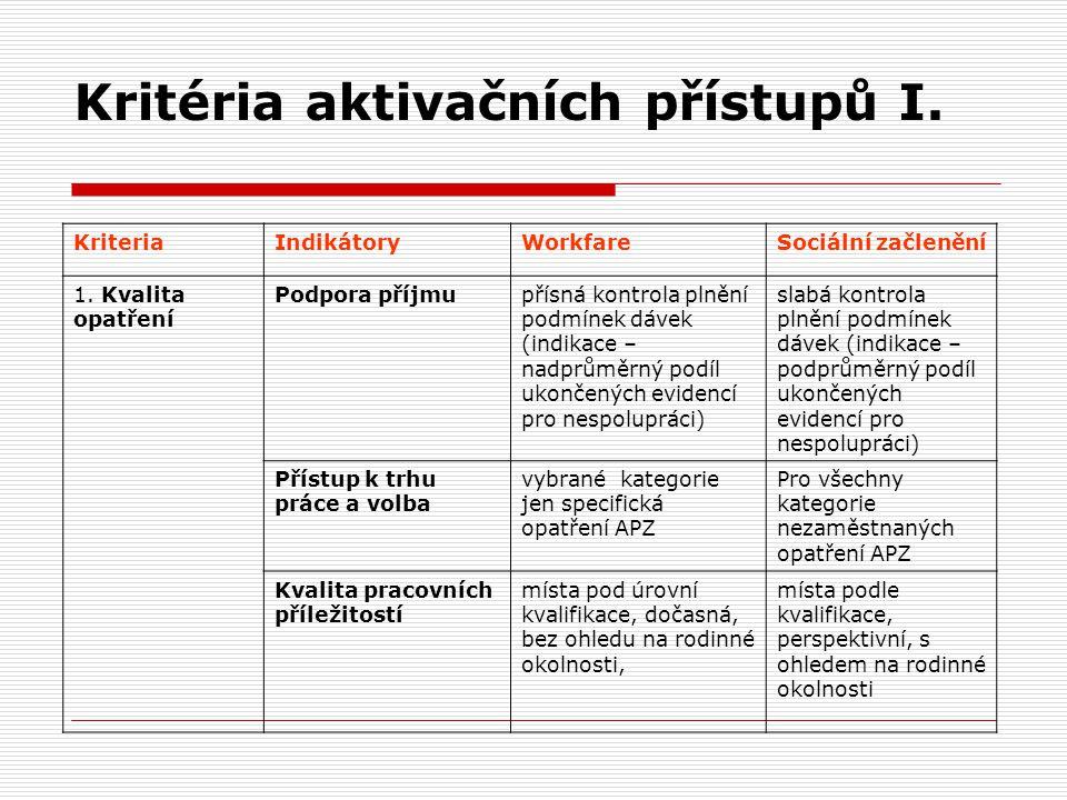 Kritéria aktivačních přístupů I. KriteriaIndikátoryWorkfareSociální začlenění 1. Kvalita opatření Podpora příjmupřísná kontrola plnění podmínek dávek