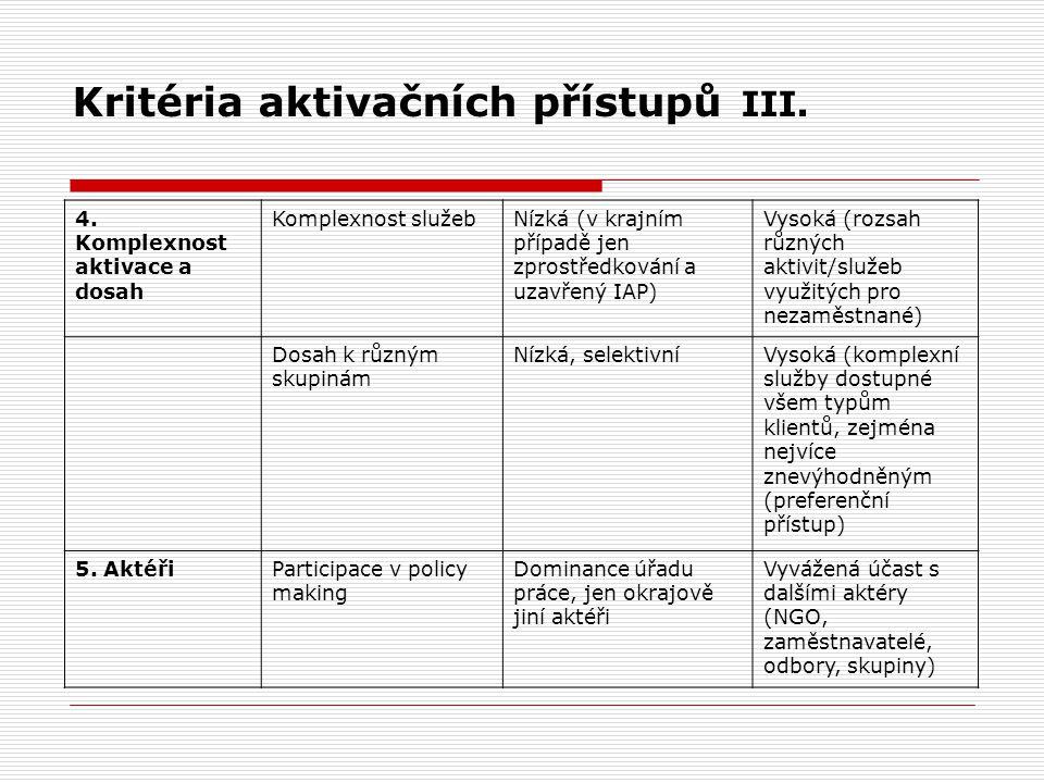 Kritéria aktivačních přístupů III. 4. Komplexnost aktivace a dosah Komplexnost služebNízká (v krajním případě jen zprostředkování a uzavřený IAP) Vyso