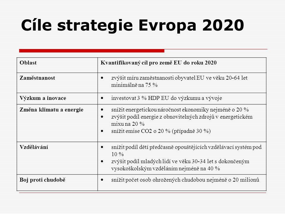 Cíle strategie Evropa 2020 OblastKvantifikovaný cíl pro země EU do roku 2020 Zaměstnanost  zvýšit míru zaměstnanosti obyvatel EU ve věku 20-64 let minimálně na 75 % Výzkum a inovace  investovat 3 % HDP EU do výzkumu a vývoje Změna klimatu a energie  snížit energetickou náročnost ekonomiky nejméně o 20 %  zvýšit podíl energie z obnovitelných zdrojů v energetickém mixu na 20 %  snížit emise CO2 o 20 % (případně 30 %) Vzdělávání  snížit podíl dětí předčasně opouštějících vzdělávací systém pod 10 %  zvýšit podíl mladých lidí ve věku 30-34 let s dokončeným vysokoškolským vzděláním nejméně na 40 % Boj proti chudobě  snížit počet osob ohrožených chudobou nejméně o 20 milionů