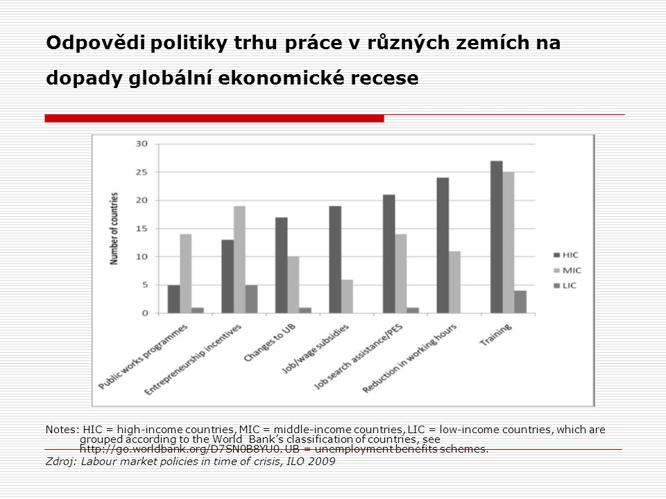 Odpovědi politiky trhu práce v různých zemích na dopady globální ekonomické recese Notes: HIC = high-income countries, MIC = middle-income countries, LIC = low-income countries, which are grouped according to the World Bank's classification of countries, see http://go.worldbank.org/D7SN0B8YU0.