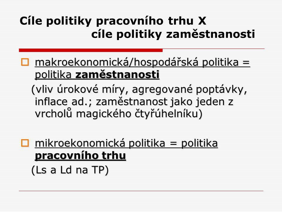 Cíle politiky pracovního trhu X cíle politiky zaměstnanosti  makroekonomická/hospodářská politika = politika zaměstnanosti (vliv úrokové míry, agrego
