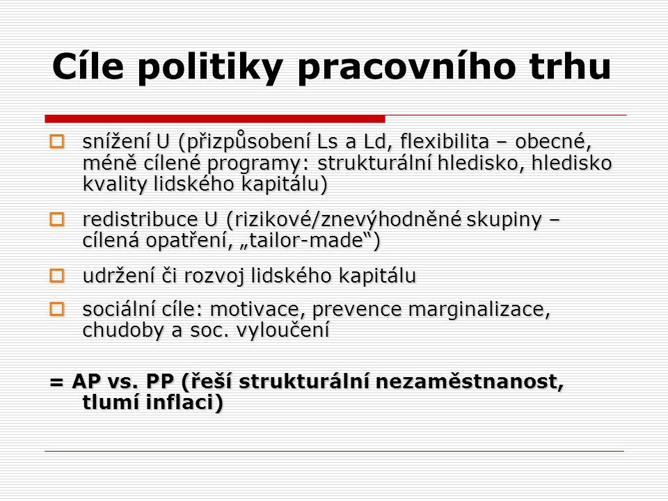 """Cíle politiky pracovního trhu  snížení U (přizpůsobení Ls a Ld, flexibilita – obecné, méně cílené programy: strukturální hledisko, hledisko kvality lidského kapitálu)  redistribuce U (rizikové/znevýhodněné skupiny – cílená opatření, """"tailor-made )  udržení či rozvoj lidského kapitálu  sociální cíle: motivace, prevence marginalizace, chudoby a soc."""
