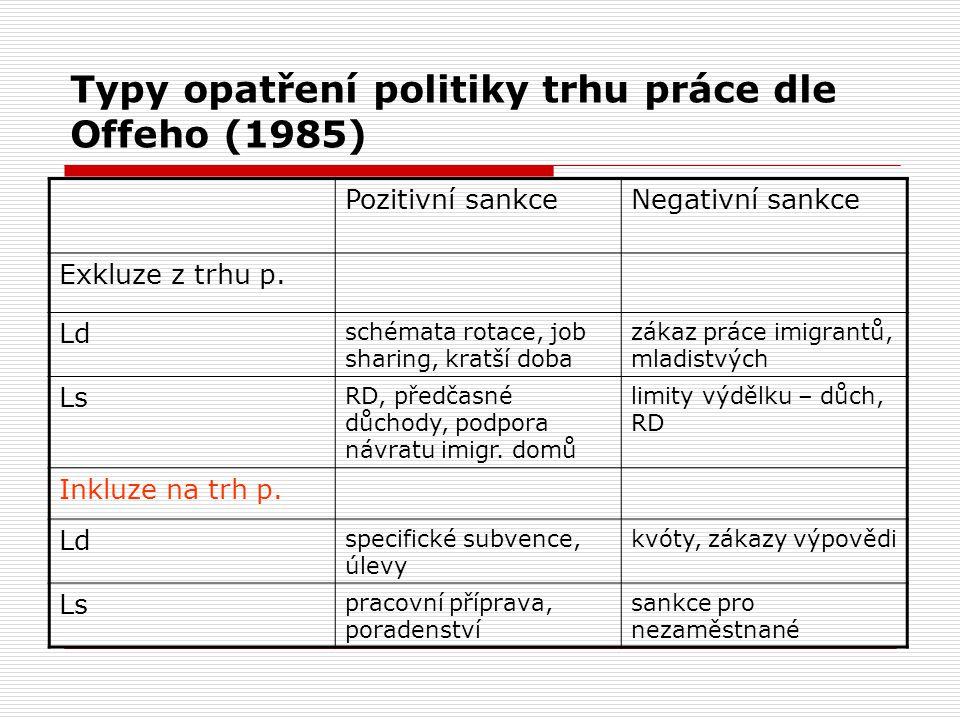 Typy opatření politiky trhu práce dle Offeho (1985) Pozitivní sankceNegativní sankce Exkluze z trhu p. Ld schémata rotace, job sharing, kratší doba zá