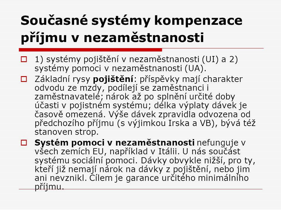 Současné systémy kompenzace příjmu v nezaměstnanosti  1) systémy pojištění v nezaměstnanosti (UI) a 2) systémy pomoci v nezaměstnanosti (UA).  Zákla