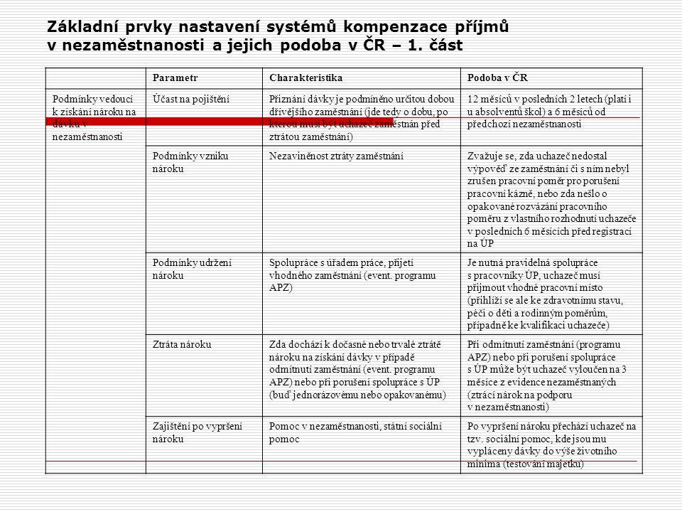 Základní prvky nastavení systémů kompenzace příjmů v nezaměstnanosti a jejich podoba v ČR – 1. část ParametrCharakteristikaPodoba v ČR Podmínky vedouc