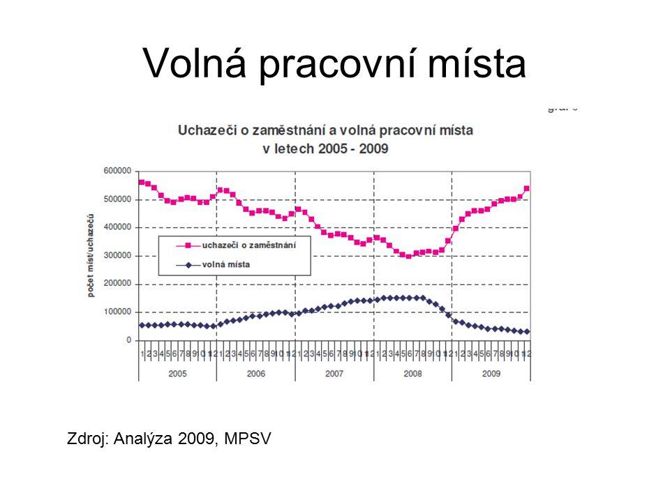 Volná pracovní místa Zdroj: Analýza 2009, MPSV
