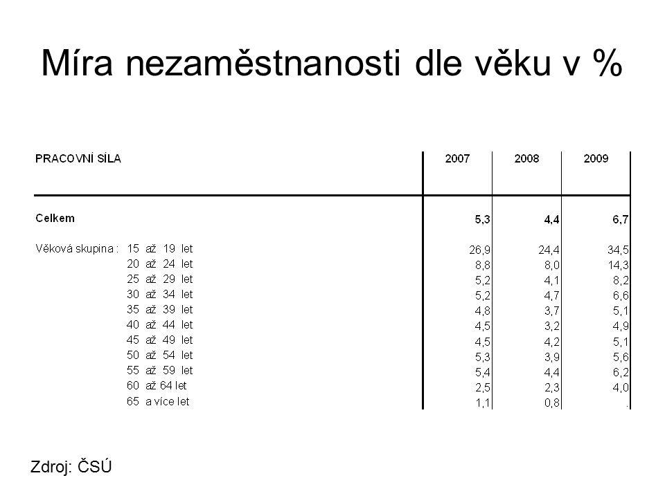 Míra nezaměstnanosti dle věku v % Zdroj: ČSÚ