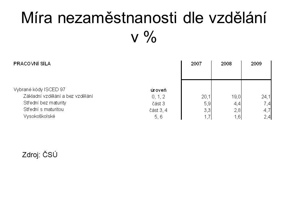 Míra nezaměstnanosti dle vzdělání v % Zdroj: ČSÚ