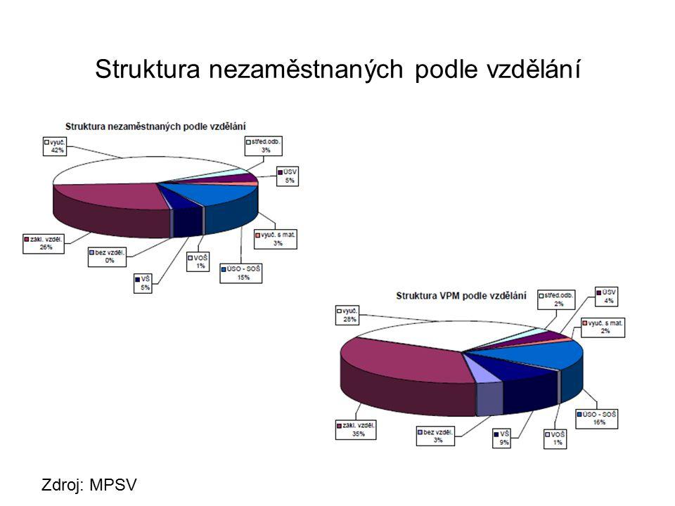 Struktura nezaměstnaných podle vzdělání Zdroj: MPSV