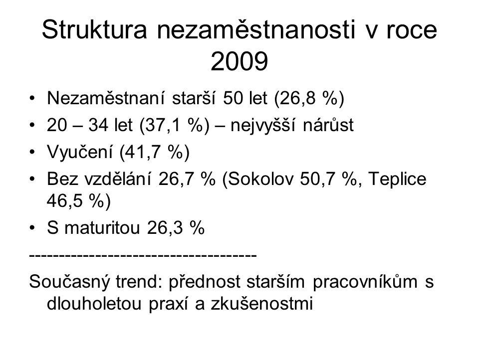 Struktura nezaměstnanosti v roce 2009 Nezaměstnaní starší 50 let (26,8 %) 20 – 34 let (37,1 %) – nejvyšší nárůst Vyučení (41,7 %) Bez vzdělání 26,7 %