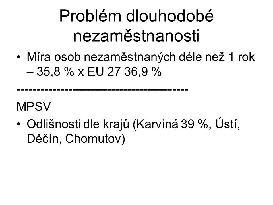 Problém dlouhodobé nezaměstnanosti Míra osob nezaměstnaných déle než 1 rok – 35,8 % x EU 27 36,9 % ------------------------------------------- MPSV Od