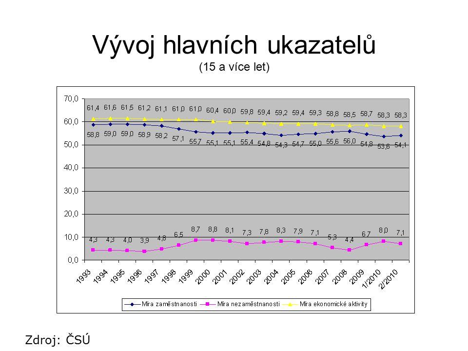 Vývoj hlavních ukazatelů (15 a více let) Zdroj: ČSÚ