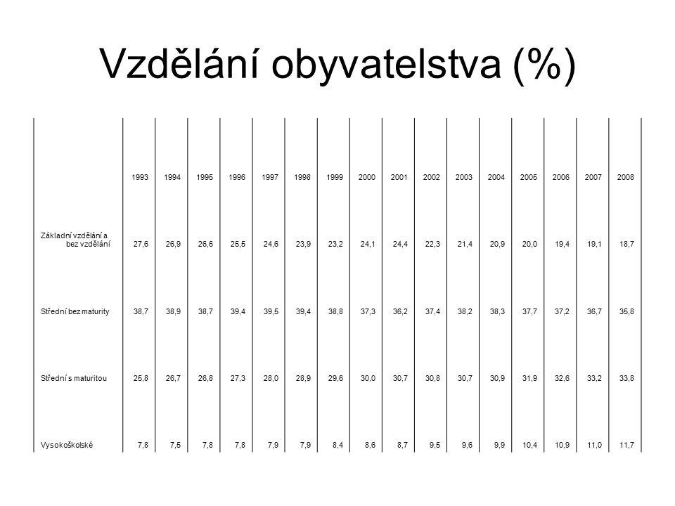 Vzdělání obyvatelstva (%) 1993199419951996199719981999200020012002200320042005200620072008 Základní vzdělání a bez vzdělání27,626,926,625,524,623,923,