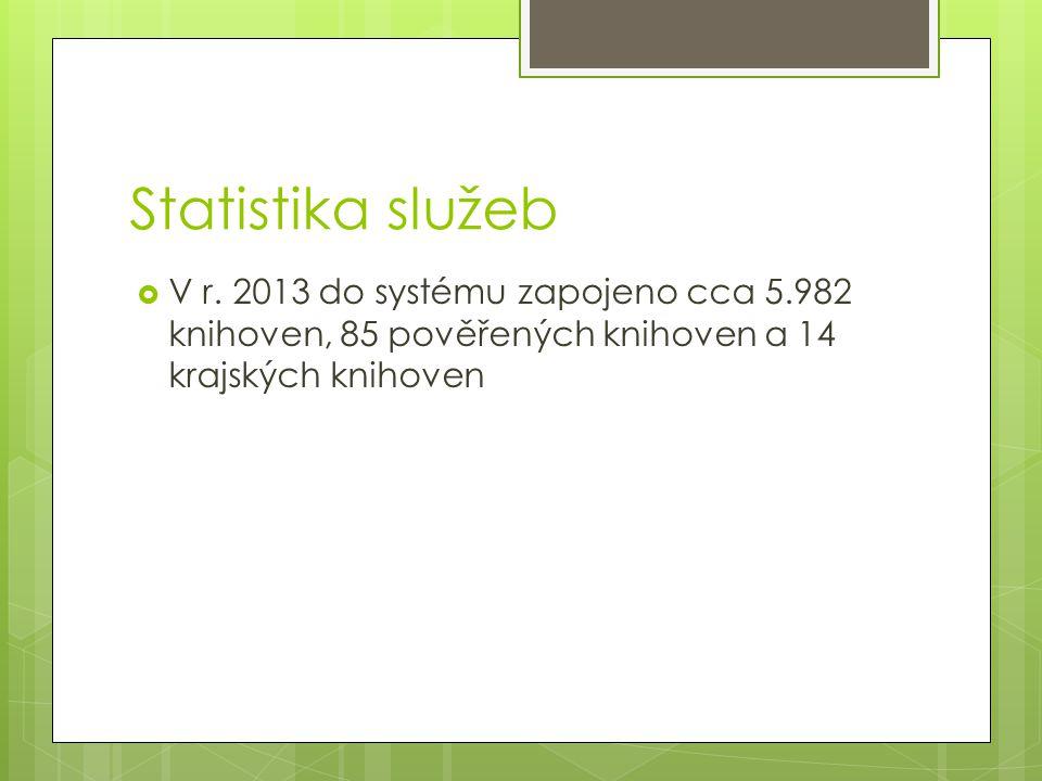 Statistika služeb  V r. 2013 do systému zapojeno cca 5.982 knihoven, 85 pověřených knihoven a 14 krajských knihoven