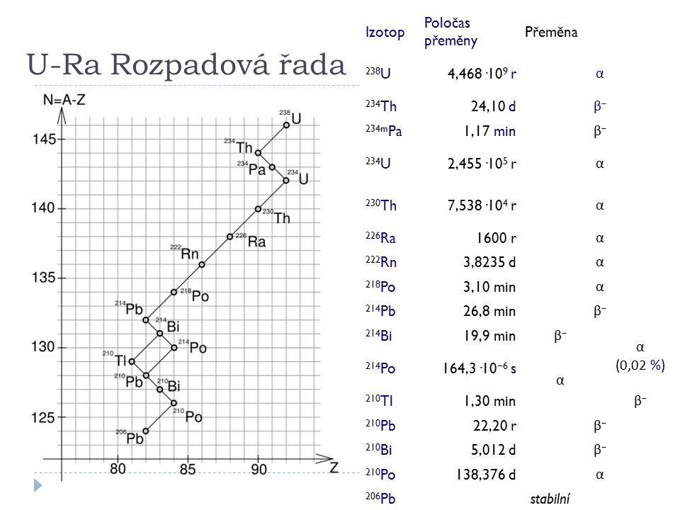U-Ra Rozpadová řada Izotop Poločas přeměny Přeměna 238 U4,468·10 9 r α 234 Th24,10 d β−β− 234m Pa1,17 min β−β− 234 U2,455·10 5 r α 230 Th7,538·10 4 r