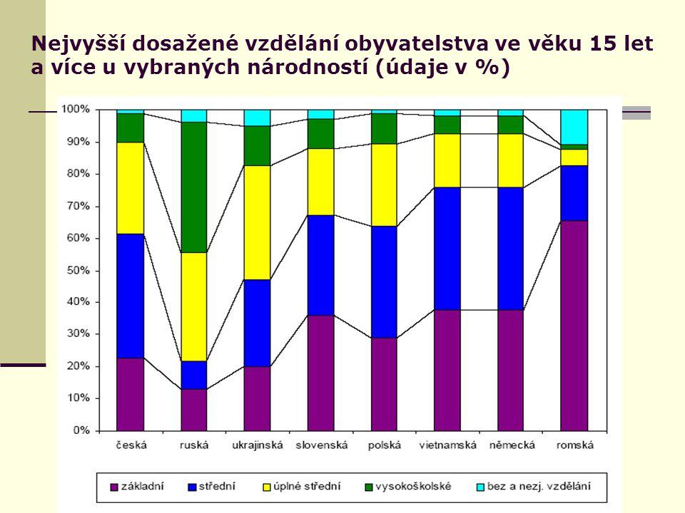 Nejvyšší dosažené vzdělání obyvatelstva ve věku 15 let a více u vybraných národností (údaje v %)