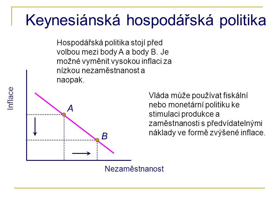 Keynesiánská hospodářská politika Inflace Nezaměstnanost B A Hospodářská politika stojí před volbou mezi body A a body B.