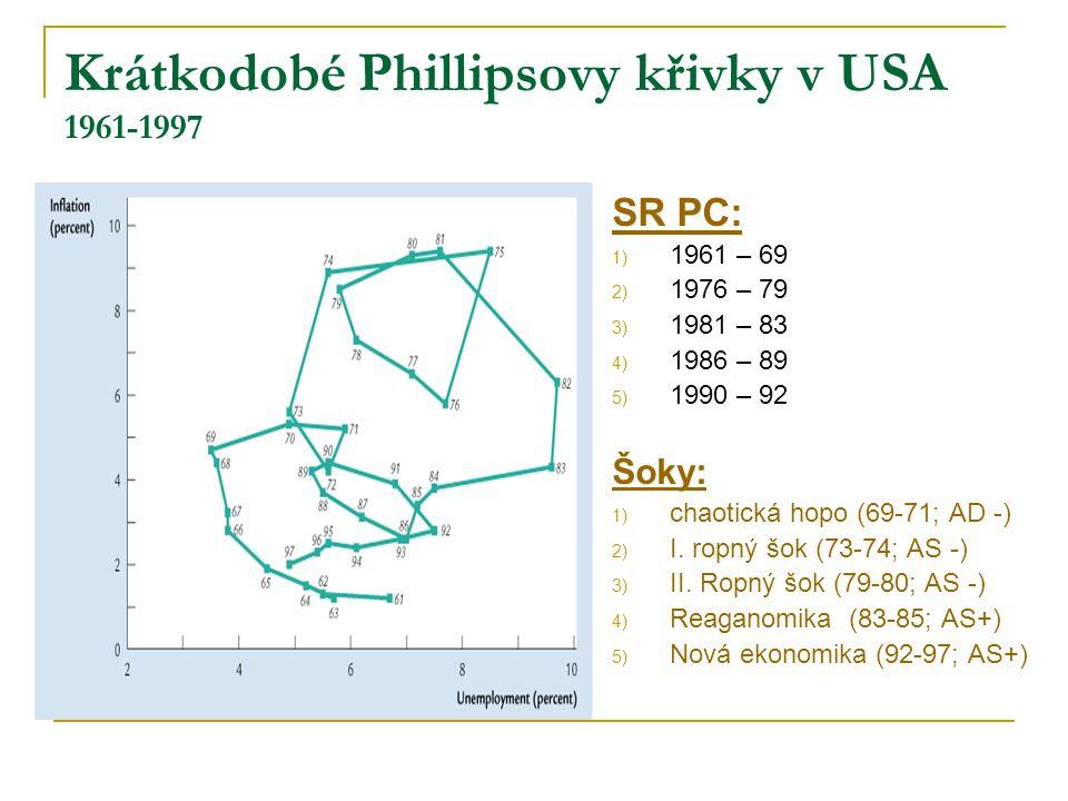 Krátkodobé Phillipsovy křivky v USA 1961-1997 SR PC: 1) 1961 – 69 2) 1976 – 79 3) 1981 – 83 4) 1986 – 89 5) 1990 – 92 Šoky: 1) chaotická hopo (69-71; AD -) 2) I.