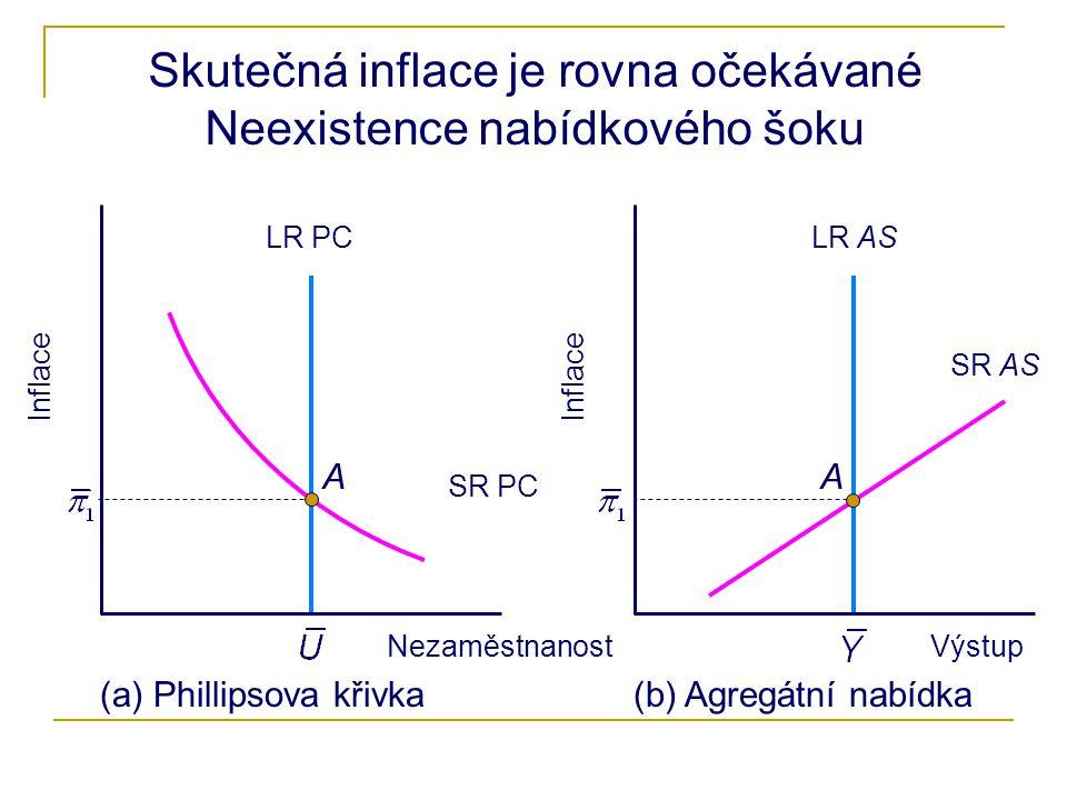Skutečná inflace je rovna očekávané Neexistence nabídkového šoku Inflace Nezaměstnanost Inflace Výstup (a) Phillipsova křivka(b) Agregátní nabídka AA LR ASLR PC SR PC SR AS