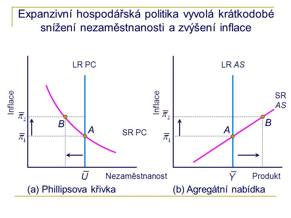 Expanzivní hospodářská politika vyvolá krátkodobé snížení nezaměstnanosti a zvýšení inflace Inflace Nezaměstnanost Inflace Produkt (a) Phillipsova křivka(b) Agregátní nabídka B AA B LR ASLR PC SR PC SR AS