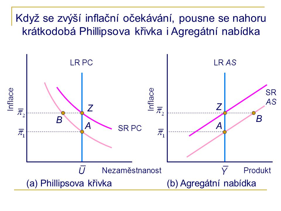 Když se zvýší inflační očekávání, pousne se nahoru krátkodobá Phillipsova křivka i Agregátní nabídka Inflace Nezaměstnanost Inflace Produkt (a) Phillipsova křivka(b) Agregátní nabídka B AA B LR ASLR PC Z SR PC SR AS Z