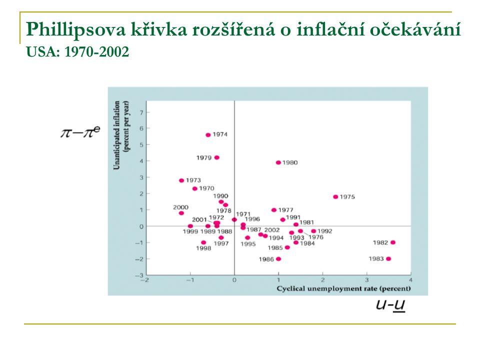 Phillipsova křivka rozšířená o inflační očekávání USA: 1970-2002