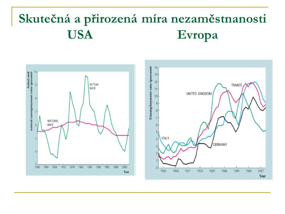 Skutečná a přirozená míra nezaměstnanosti USA Evropa