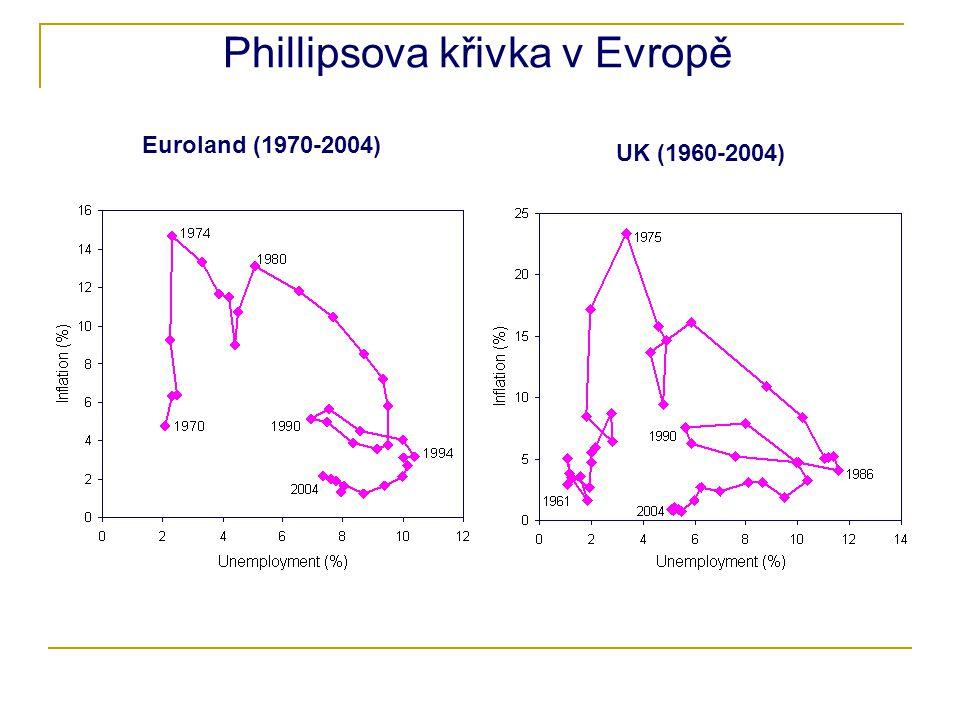Phillipsova křivka v Evropě Euroland (1970-2004) UK (1960-2004)