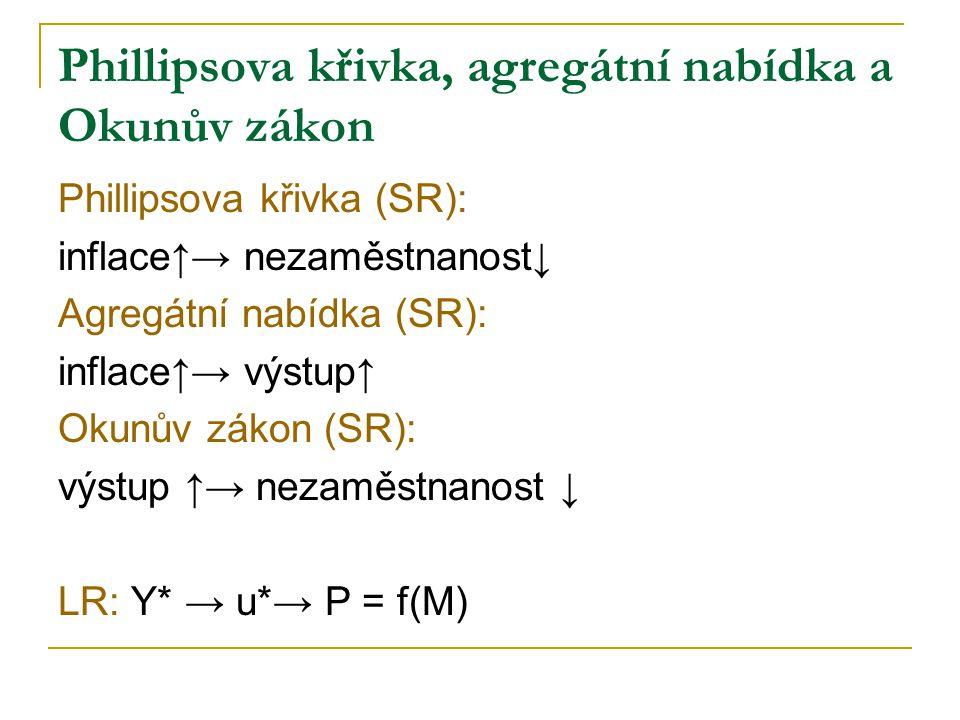 Phillipsova křivka, agregátní nabídka a Okunův zákon Phillipsova křivka (SR): inflace↑→ nezaměstnanost↓ Agregátní nabídka (SR): inflace↑→ výstup↑ Okunův zákon (SR): výstup ↑→ nezaměstnanost ↓ LR: Y* → u*→ P = f(M)