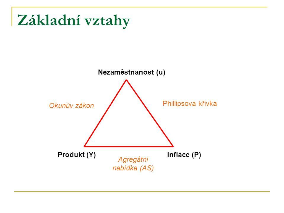 Základní vztahy Produkt (Y)Inflace (P) Nezaměstnanost (u) Phillipsova křivka Okunův zákon Agregátni nabídka (AS)