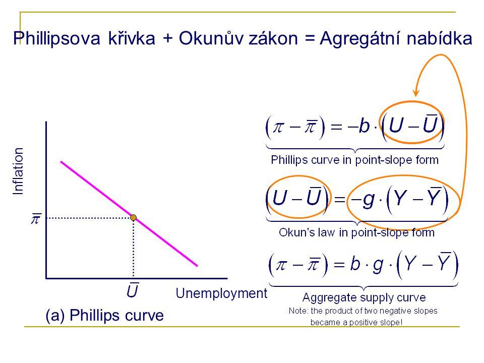 Phillipsova křivka + Okunův zákon = Agregátní nabídka Inflation Unemployment (a) Phillips curve