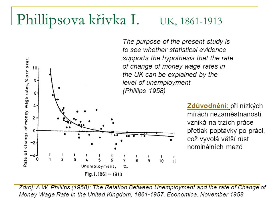 Phillipsova křivka I. UK, 1861-1913 Zdroj: A.W. Phillips (1958): The Relation Between Unemployment and the rate of Change of Money Wage Rate in the Un