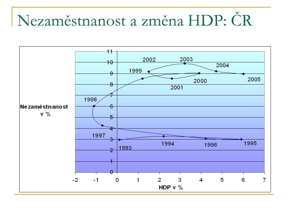 Nezaměstnanost a změna HDP: ČR
