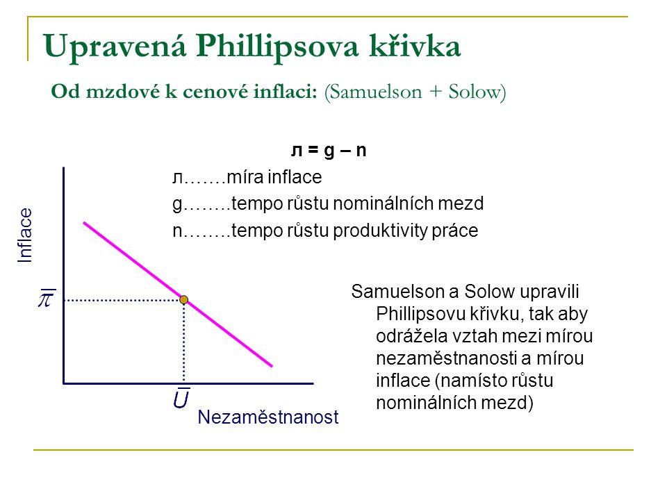 Inflace Nezaměstnanost Upravená Phillipsova křivka Od mzdové k cenové inflaci: (Samuelson + Solow) л = g – n л…….míra inflace g……..tempo růstu nominálních mezd n……..tempo růstu produktivity práce Samuelson a Solow upravili Phillipsovu křivku, tak aby odrážela vztah mezi mírou nezaměstnanosti a mírou inflace (namísto růstu nominálních mezd)