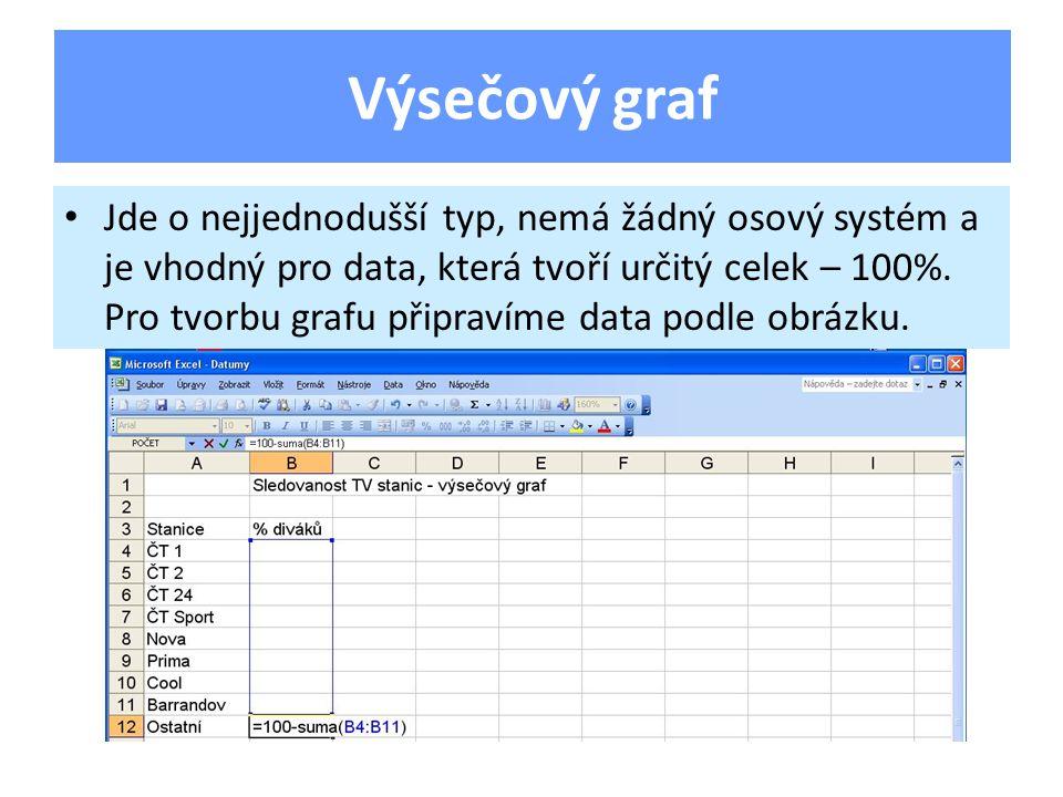 Jde o nejjednodušší typ, nemá žádný osový systém a je vhodný pro data, která tvoří určitý celek – 100%.