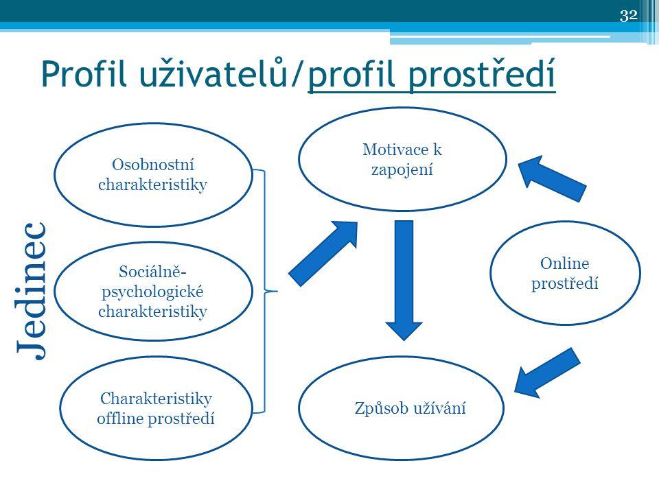 Profil uživatelů/profil prostředí Osobnostní charakteristiky Charakteristiky offline prostředí Sociálně- psychologické charakteristiky Motivace k zapojení Online prostředí Způsob užívání Jedinec 32