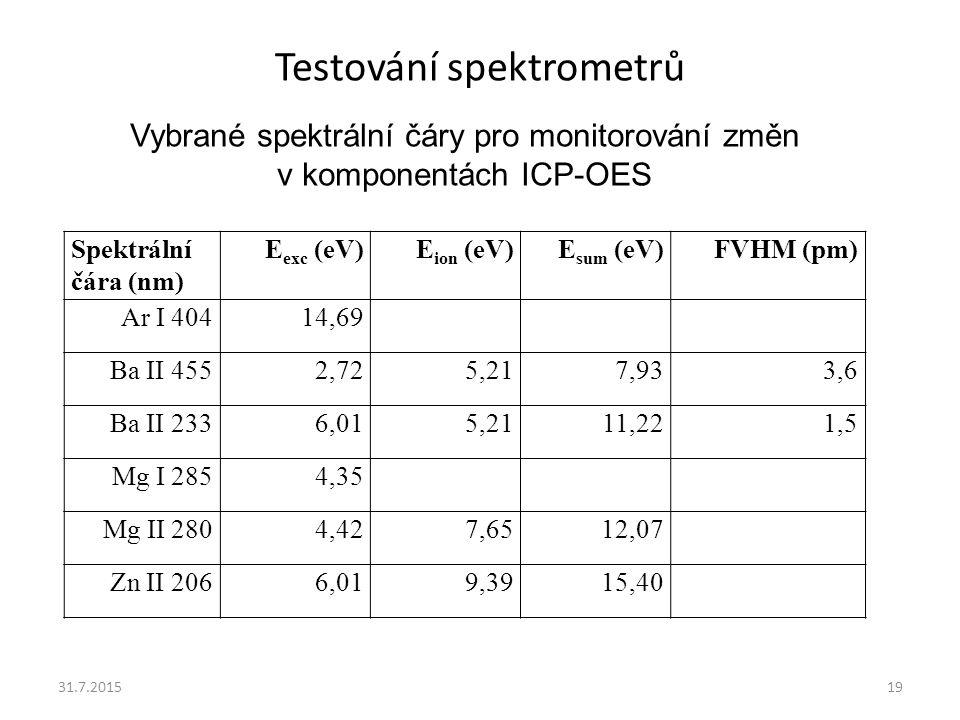 Testování spektrometrů 31.7.201519 Spektrální čára (nm) E exc (eV)E ion (eV)E sum (eV)FVHM (pm) Ar I 40414,69 Ba II 4552,725,217,933,6 Ba II 2336,015,