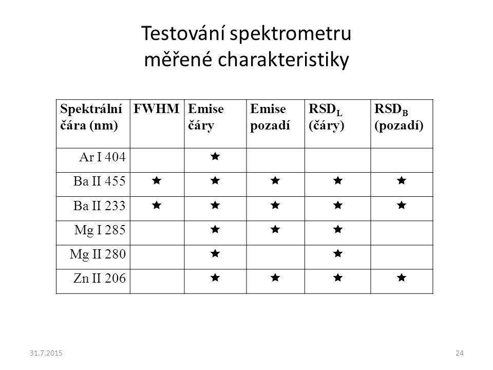 Testování spektrometru měřené charakteristiky 31.7.201524 Spektrální čára (nm) FWHMEmise čáry Emise pozadí RSD L (čáry) RSD B (pozadí) Ar I 404  Ba I