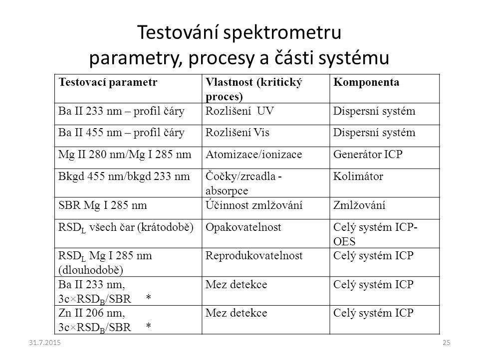 Testování spektrometru parametry, procesy a části systému 31.7.201525 Testovací parametrVlastnost (kritický proces) Komponenta Ba II 233 nm – profil č