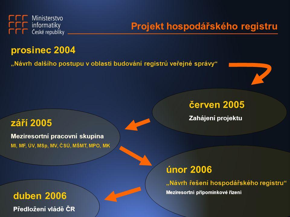 """Projekt hospodářského registru prosinec 2004 """"Návrh dalšího postupu v oblasti budování registrů veřejné správy"""" únor 2006 """"Návrh řešení hospodářského"""