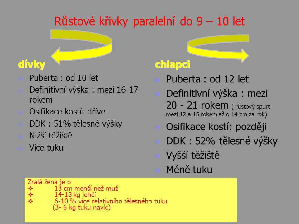 Růstové křivky paralelní do 9 – 10 let dívky Puberta : od 10 let Definitivní výška : mezi 16-17 rokem Osifikace kostí: dříve DDK : 51% tělesné výšky N