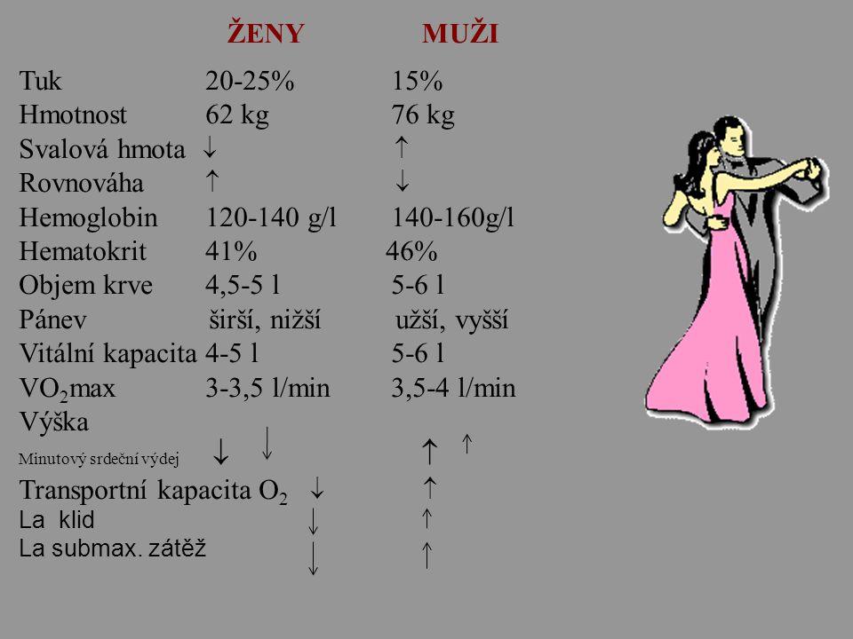 Tuk20-25% 15% Hmotnost62 kg76 kg Svalová hmota   Rovnováha   Hemoglobin120-140 g/l140-160g/l Hematokrit41% 46% Objem krve4,5-5 l 5-6 l Pánev širší