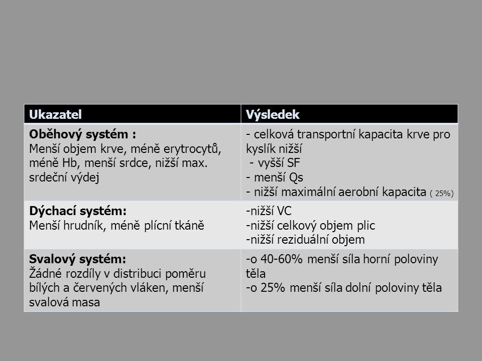 UkazatelVýsledek Oběhový systém : Menší objem krve, méně erytrocytů, méně Hb, menší srdce, nižší max. srdeční výdej - celková transportní kapacita krv