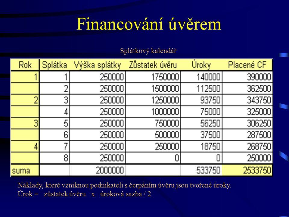 Financování úvěrem Splátkový kalendář Náklady, které vzniknou podnikateli s čerpáním úvěru jsou tvořené úroky. Úrok = zůstatek úvěru x úroková sazba /